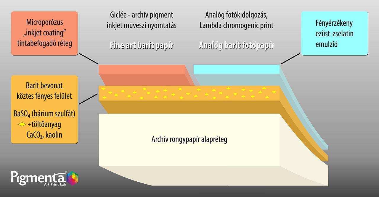 Giclée nyomtatás - fotónyomtatás - barit papírok szerkezete